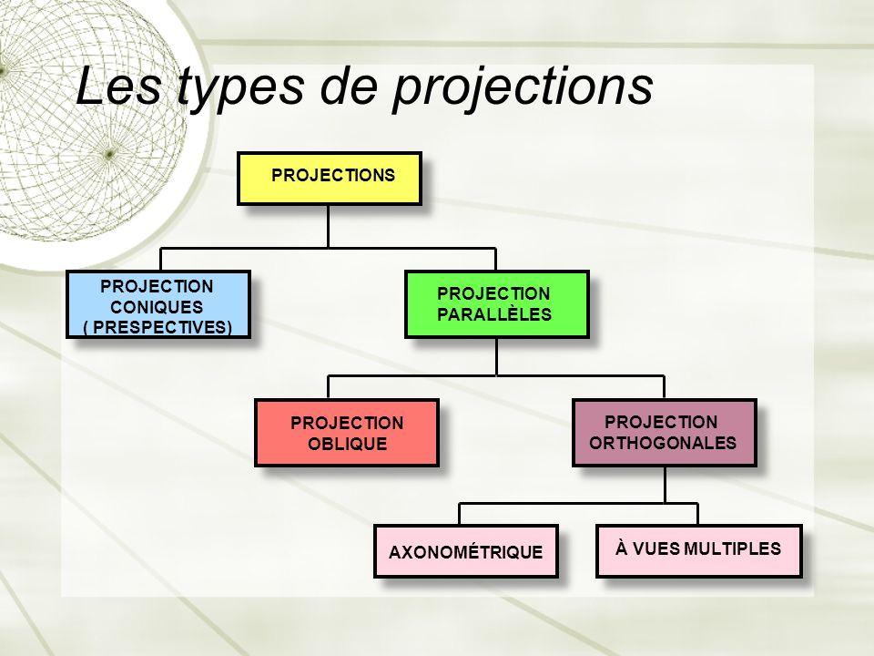 Les types de projections AXONOMÉTRIQUE PROJECTIONS PROJECTION CONIQUES ( PRESPECTIVES) PROJECTION PARALLÈLES PROJECTION OBLIQUE PROJECTION ORTHOGONALE