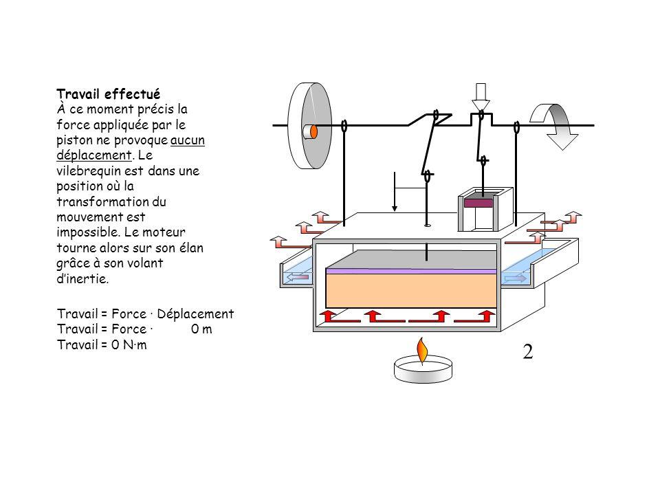 Travail = Force · Déplacement Travail = Force · 0 m Travail = 0 N·m Travail effectué À ce moment précis la force appliquée par le piston ne provoque a