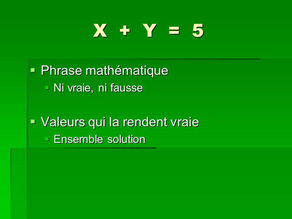 X + Y = 5 Phrase mathématique Phrase mathématique Ni vraie, ni fausse Ni vraie, ni fausse Valeurs qui la rendent vraie Valeurs qui la rendent vraie Ensemble solution Ensemble solution