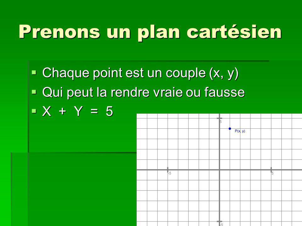 Prenons un plan cartésien Chaque point est un couple (x, y) Chaque point est un couple (x, y) Qui peut la rendre vraie ou fausse Qui peut la rendre vraie ou fausse X + Y = 5 X + Y = 5