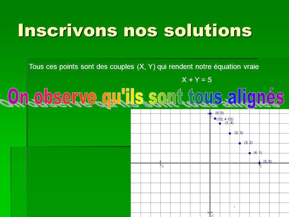 Inscrivons nos solutions Tous ces points sont des couples (X, Y) qui rendent notre équation vraie X + Y = 5