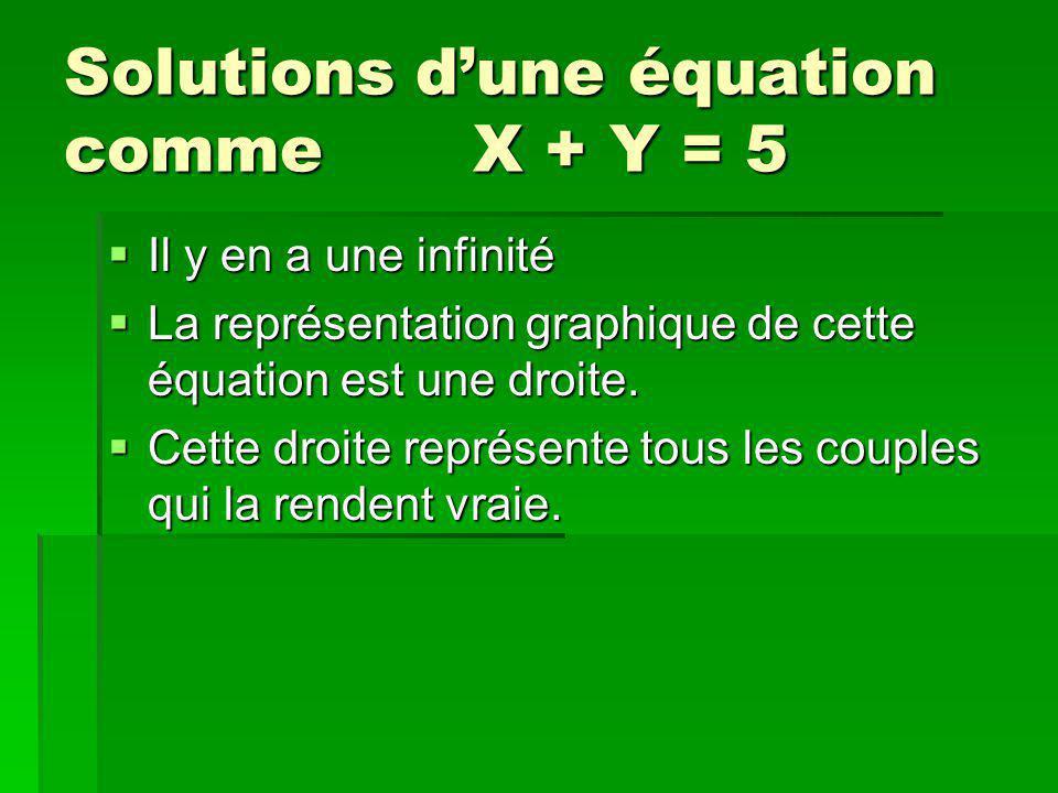 Solutions dune équation comme X + Y = 5 Il y en a une infinité Il y en a une infinité La représentation graphique de cette équation est une droite.