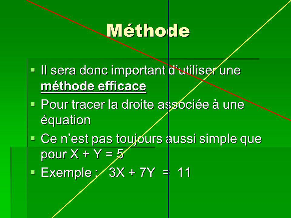 Méthode Il sera donc important dutiliser une méthode efficace Il sera donc important dutiliser une méthode efficace Pour tracer la droite associée à une équation Pour tracer la droite associée à une équation Ce nest pas toujours aussi simple que pour X + Y = 5 Ce nest pas toujours aussi simple que pour X + Y = 5 Exemple : 3X + 7Y = 11 Exemple : 3X + 7Y = 11