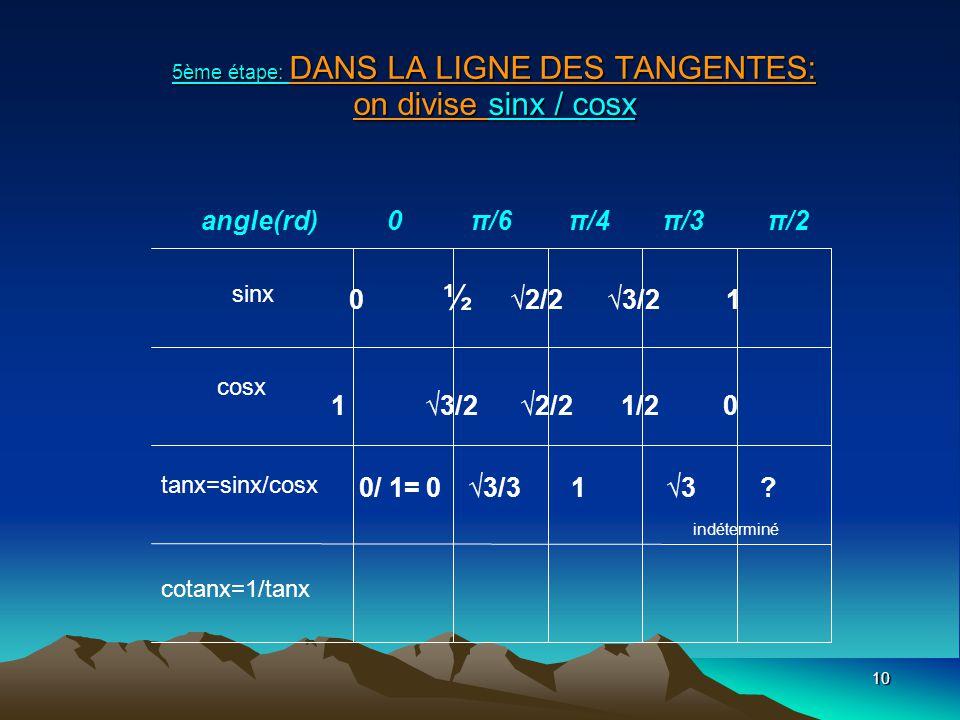 10 5ème étape: DANS LA LIGNE DES TANGENTES: on divise sinx / cosx sinx cosx tanx=sinx/cosx cotanx=1/tanx angle(rd) 0 π/6 π/4 π/3 π/2 0 ½ 2/2 3/21 1 3/22/2 1/2 0 0/ 1= 0 3/313.