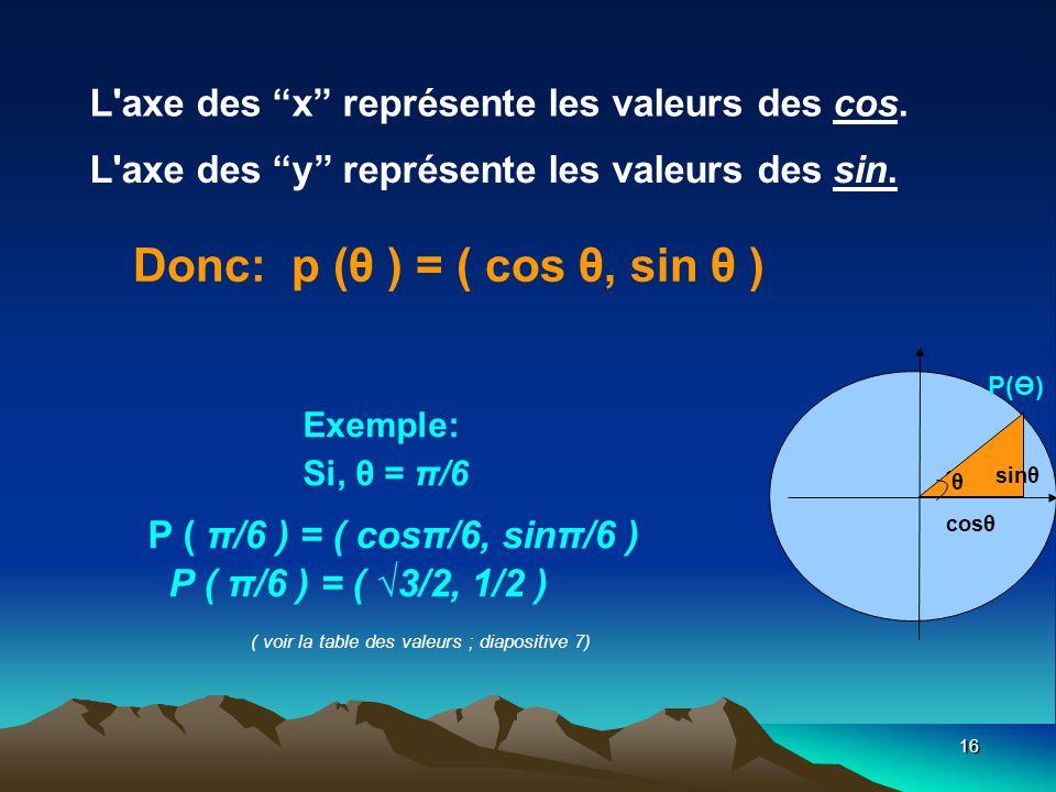 16 L axe des x représente les valeurs des cos.L axe des y représente les valeurs des sin.