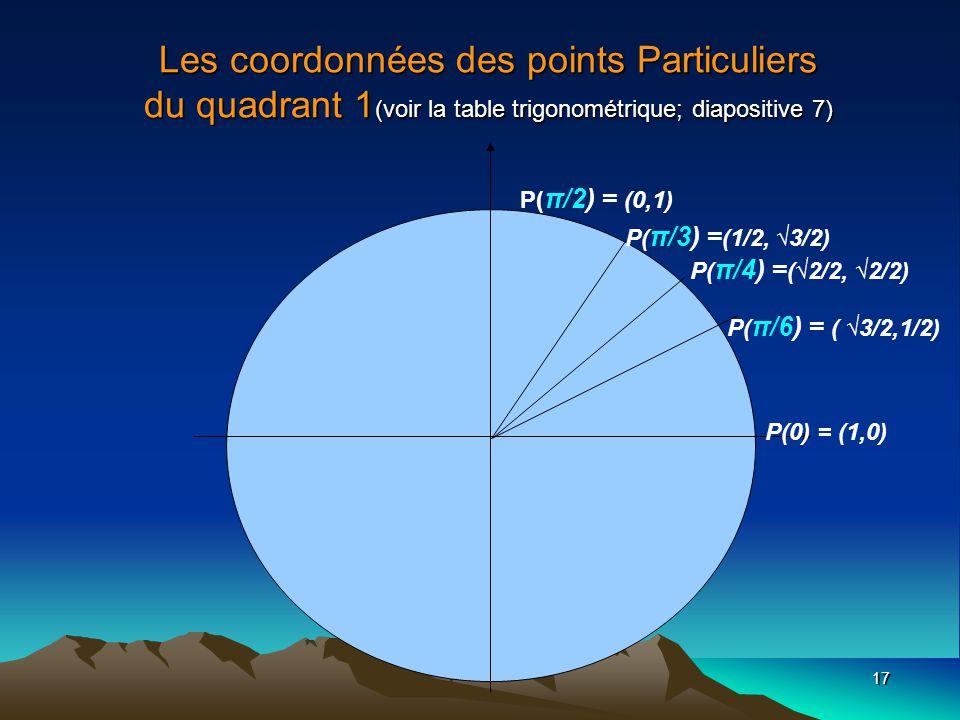 17 Les coordonnées des points Particuliers du quadrant 1 (voir la table trigonométrique; diapositive 7) P( π/6) = ( 3/2,1/2) P(0) = (1,0) P( π/4) = (2/2, 2/2) P( π/3) = (1/2, 3/2) P( π/2) = (0,1)