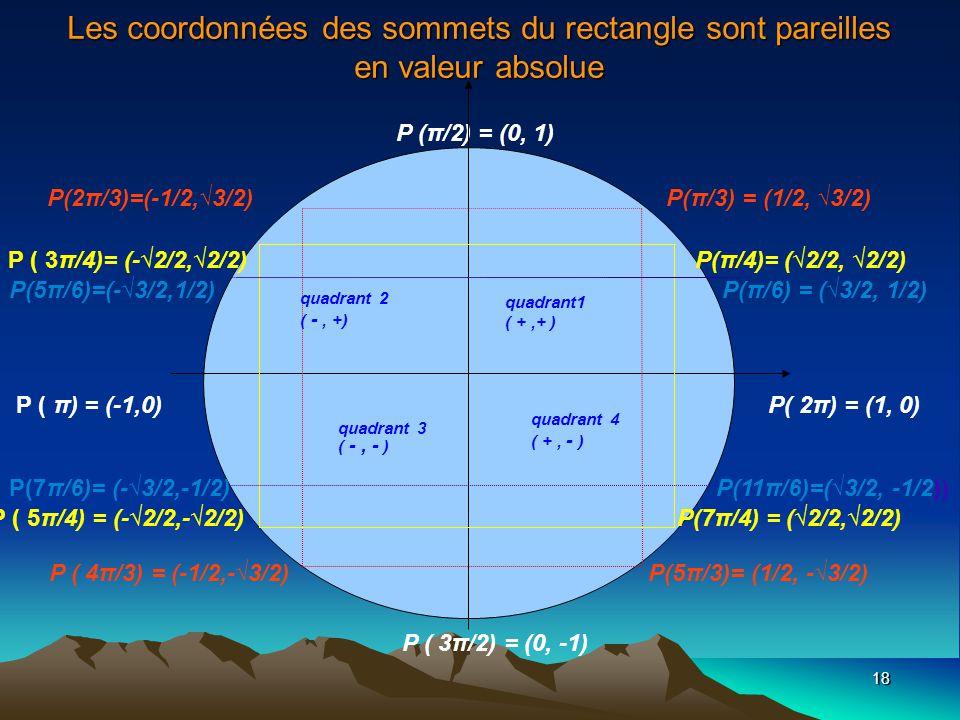 18 Les coordonnées des sommets du rectangle sont pareilles en valeur absolue P ( π) = (-1,0) P( 2π) = (1, 0) P (π/2) = (0, 1) P ( 3π/2) = (0, -1) P ( 4π/3) = (-1/2,-3/2) P(5π/3)= (1/2, -3/2) P(2π/3)=(-1/2,3/2) P(π/3) = (1/2, 3/2) P ( 3π/4)= (-2/2,2/2) P(π/4)= (2/2, 2/2) P ( 5π/4) = (-2/2,-2/2) P(7π/4) = (2/2,2/2) quadrant 2 ( -, +) quadrant 3 ( -, - ) quadrant1 ( +,+ ) quadrant 4 ( +, - ) P(5π/6)=(-3/2,1/2) P(π/6) = (3/2, 1/2) P(7π/6)= (-3/2,-1/2) P(11π/6)=(3/2, -1/2))
