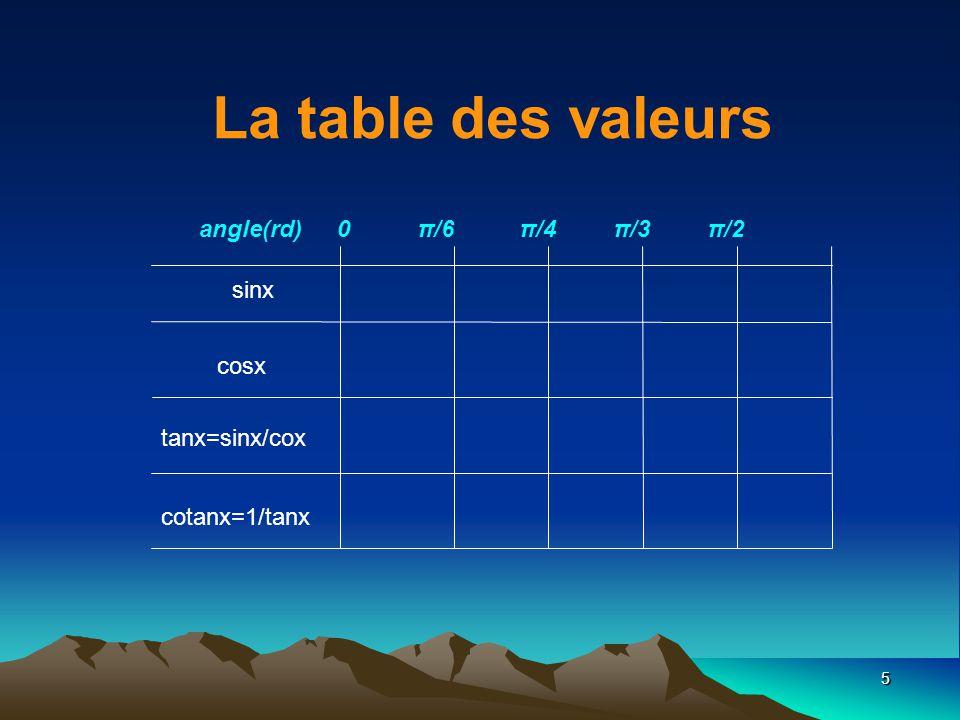 5 sinx cosx tanx=sinx/cox cotanx=1/tanx angle(rd) 0 π/6 π/4 π/3 π/2 La table des valeurs