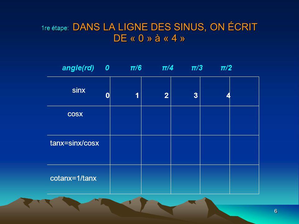 6 1re étape: DANS LA LIGNE DES SINUS, ON ÉCRIT DE « 0 » à « 4 » sinx cosx tanx=sinx/cosx cotanx=1/tanx angle(rd) 0 π/6 π/4 π/3 π/2 0123401234