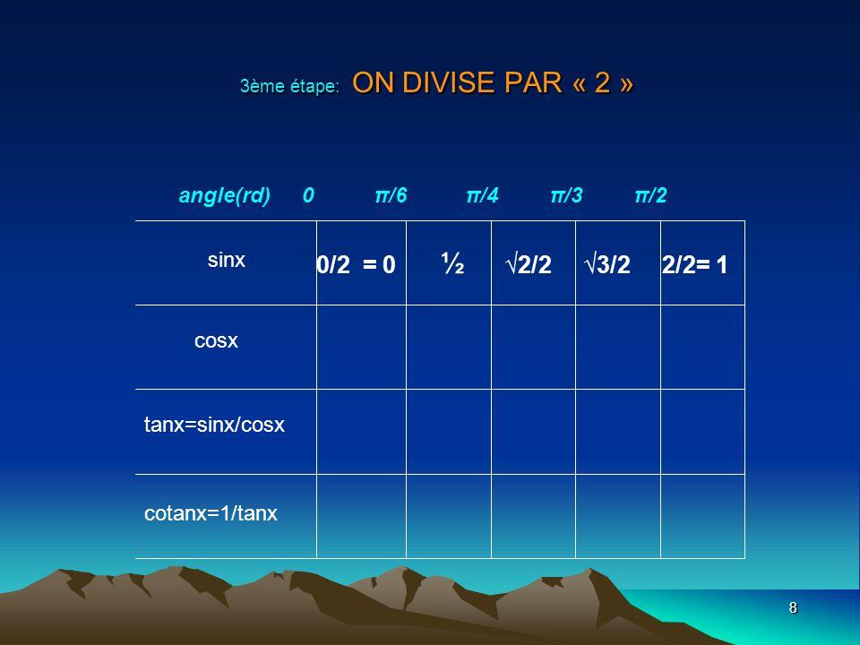 9 sinx cosx tanx=sinx/ cosx cotanx=1/tanx angle(rd) 0 π/6 π/4 π/3 π/2 0 ½ 2/2 3/2 1 4ème étape: DANS LA LIGNE DES COSINUS, ON INVERSE LA SÉRIE DE LA LIGNE DES SIN.