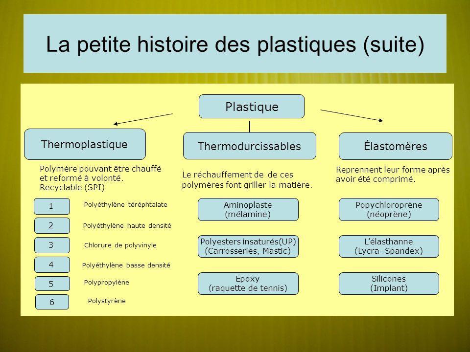 La petite histoire des plastiques (suite) Thermoplastique Le réchauffement de de ces polymères font griller la matière.