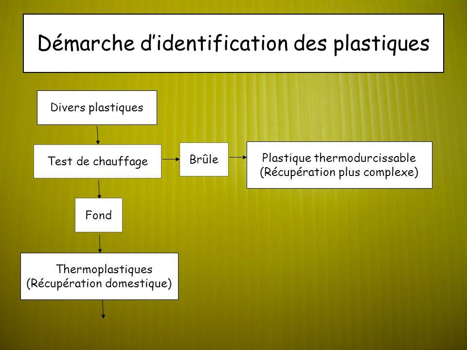 Démarche didentification des plastiques Divers plastiques Test de chauffage Fond Brûle Plastique thermodurcissable (Récupération plus complexe) Thermoplastiques (Récupération domestique)