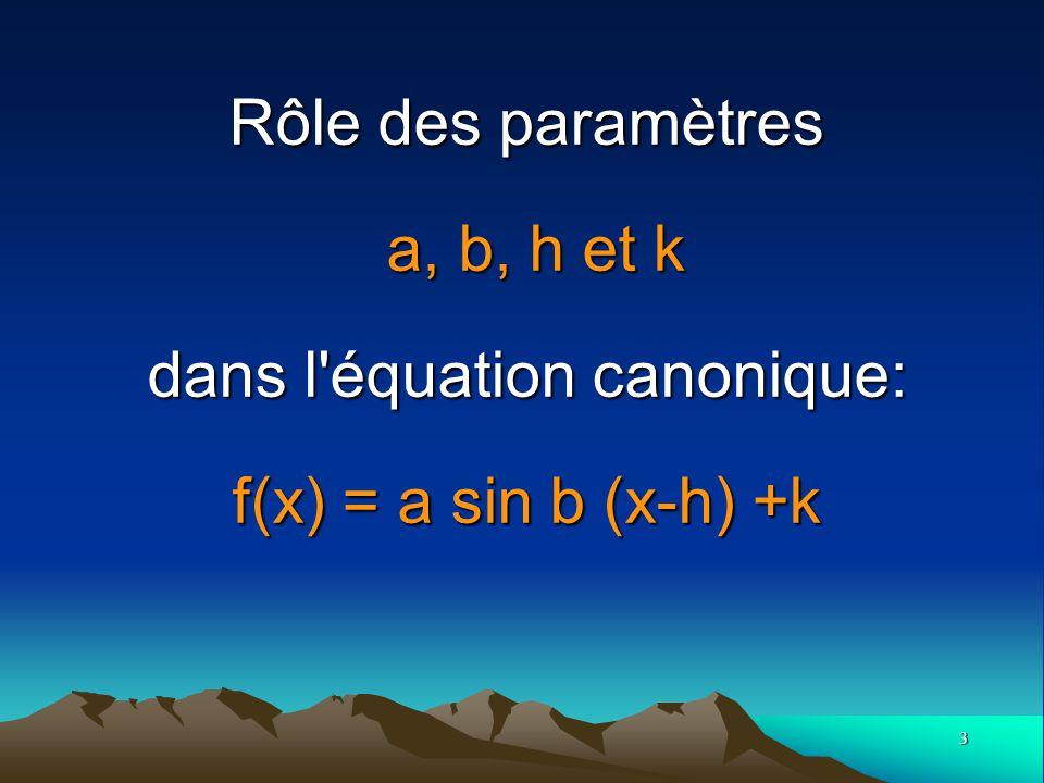 4 La fonction de base sinus: f (x) = sin x