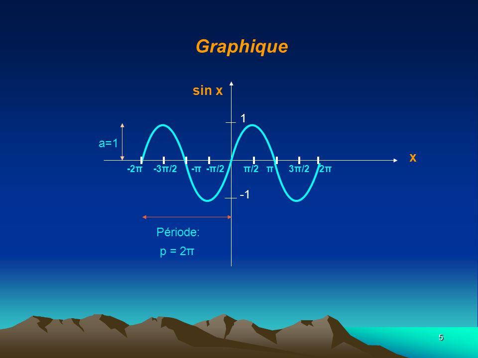 6 Rôle du paramètre a a>0: modifie l amplitude de la fonction a<0: un a négatif produit une réflexion par rapport à l axe des x