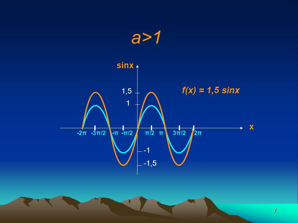 18 h<0 ex: Le déphasage h = - π/2 g(x) =sinx 0 -π/2 x 1 f(x) =sin(x+π/2) sin x -5π/23π/2π/2-π/2-3π/2-2π2π