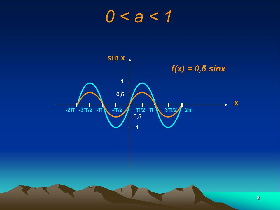 9 a<0 ex: a = -1,5 a<0 ex: a = -1,5 x sin x 1,5 -1,5 f(x) = -1,5 sinx g(x) = 1,5 sinx 2π3π/2ππ/2-π/2-π-3π/2-2π