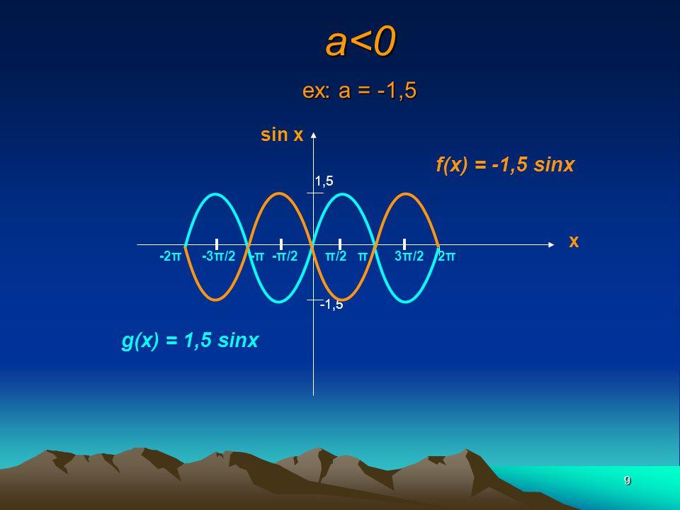 40 UN ALLONGEMENT VERTICAL (a = 1,5) f(x) = 1,5 cos 2x g(x) = cos x 2π -π/2π/2 -1,5 1,5 3π/2 π cos x x