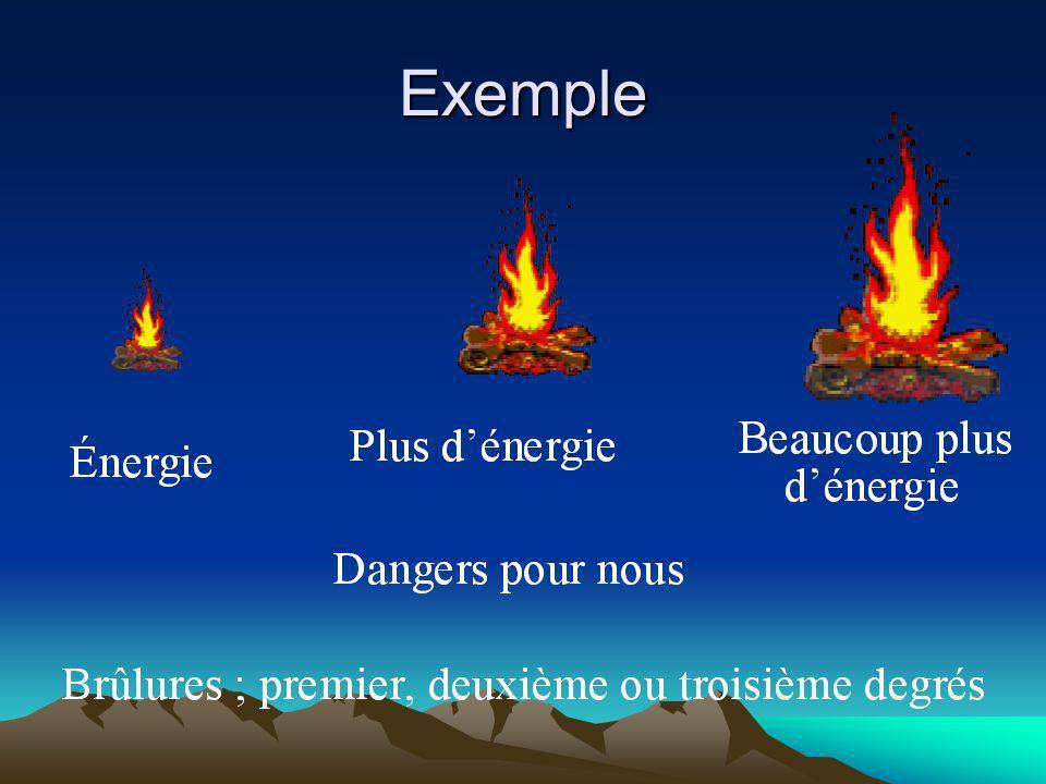 Becquerel et Curie Vitesse de désintégration dun élément radioactif Bq (becquerel) une désintégration par seconde Ci (curie) 37 000 000 000 de désintégration à la seconde.