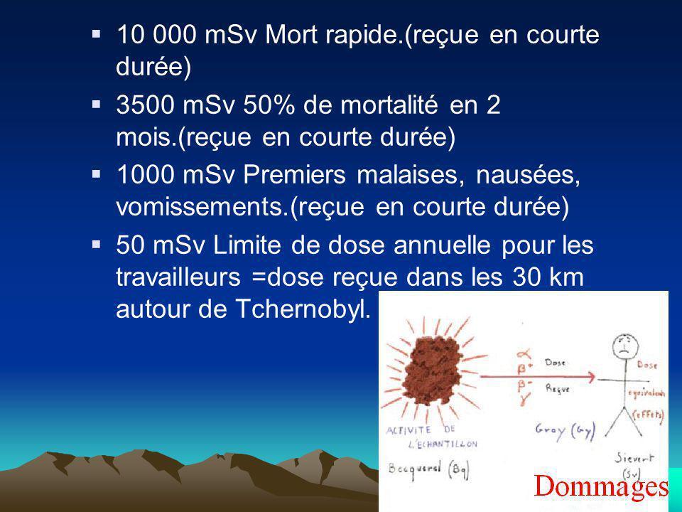 10 000 mSv Mort rapide.(reçue en courte durée) 3500 mSv 50% de mortalité en 2 mois.(reçue en courte durée) 1000 mSv Premiers malaises, nausées, vomiss