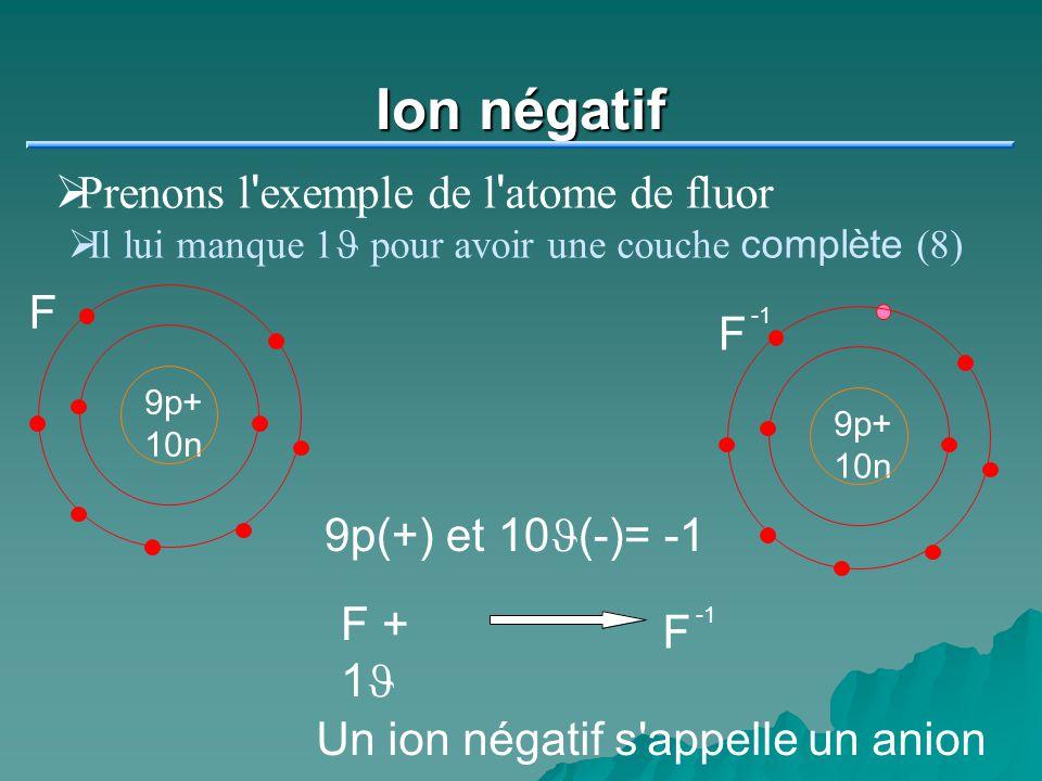 Ion négatif Prenons l ' exemple de l ' atome de fluor Il lui manque 1 J pour avoir une couche complète (8) 9p+ 10n F 9p+ 10n F 9p(+) et 10J(-)= -1 F +