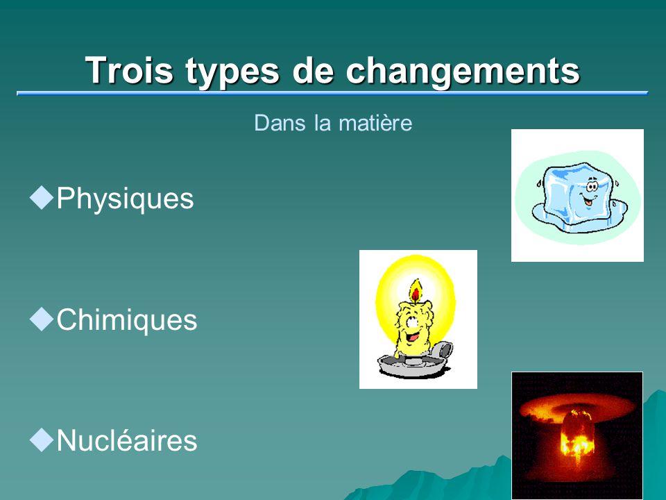 Trois types de changements Dans la matière Physiques Chimiques Nucléaires