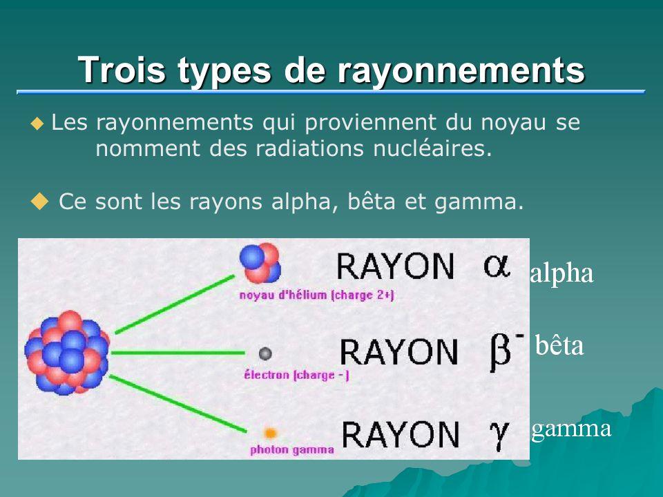 Trois types de rayonnements Les rayonnements qui proviennent du noyau se nomment des radiations nucléaires. Ce sont les rayons alpha, bêta et gamma.