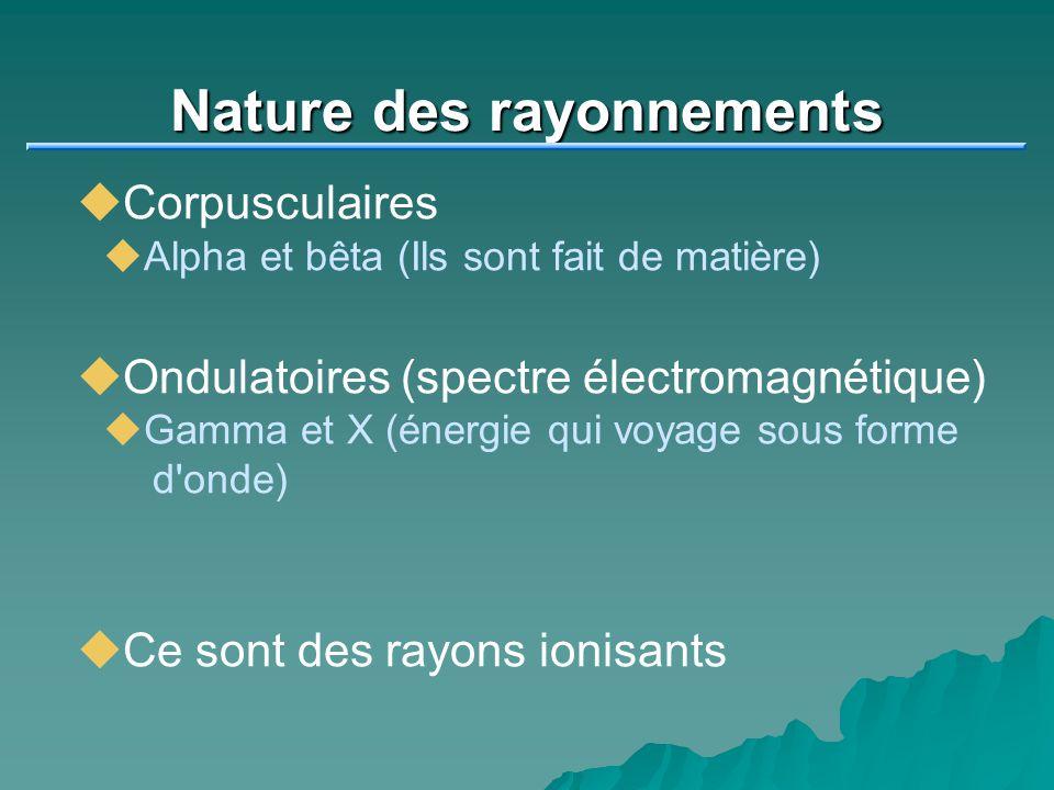 Nature des rayonnements Corpusculaires Alpha et bêta (Ils sont fait de matière) Ondulatoires (spectre électromagnétique) Gamma et X (énergie qui voyag