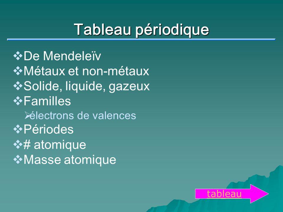 Tableau périodique De Mendeleïv Métaux et non-métaux Solide, liquide, gazeux Familles électrons de valences Périodes # atomique Masse atomique tableau