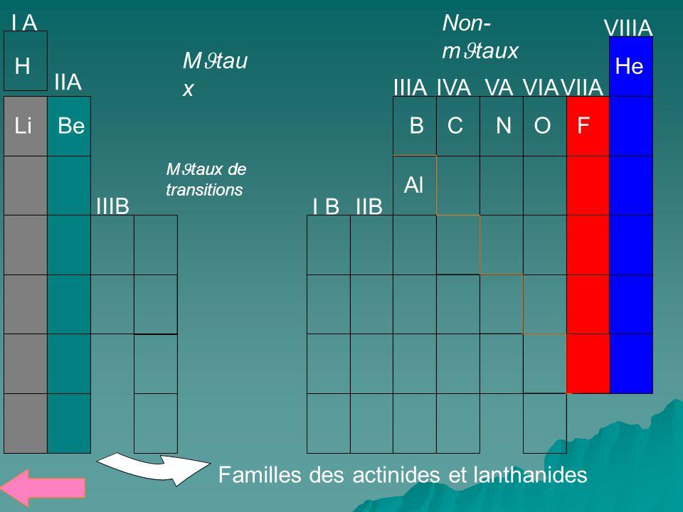 I A IIA IIIAIVAVAVIAVIIA VIIIA IIIB I BIIB Familles des actinides et lanthanides MJtau x H BCNOF Be Non- mJtaux MJtaux de transitions Li He Al