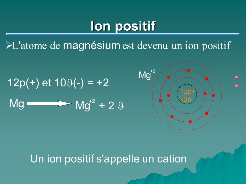 Ion négatif Prenons l exemple de l atome de fluor Il lui manque 1 J pour avoir une couche complète (8) 9p+ 10n F 9p+ 10n F 9p(+) et 10J(-)= -1 F + 1J F Un ion négatif s appelle un anion
