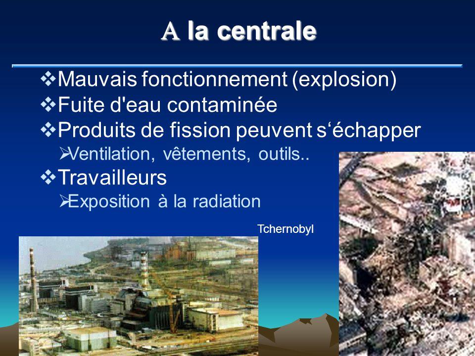 A la centrale Mauvais fonctionnement (explosion) Fuite d'eau contaminée Produits de fission peuvent séchapper Ventilation, vêtements, outils.. Travail