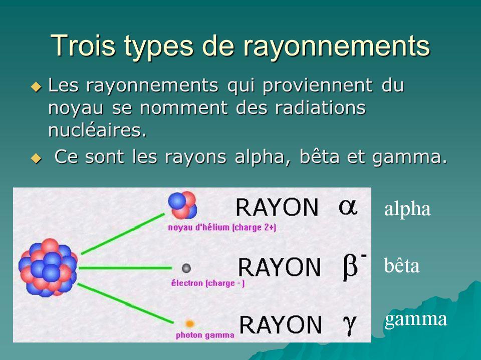 Trois types de rayonnements Les rayonnements qui proviennent du noyau se nomment des radiations nucléaires. Les rayonnements qui proviennent du noyau