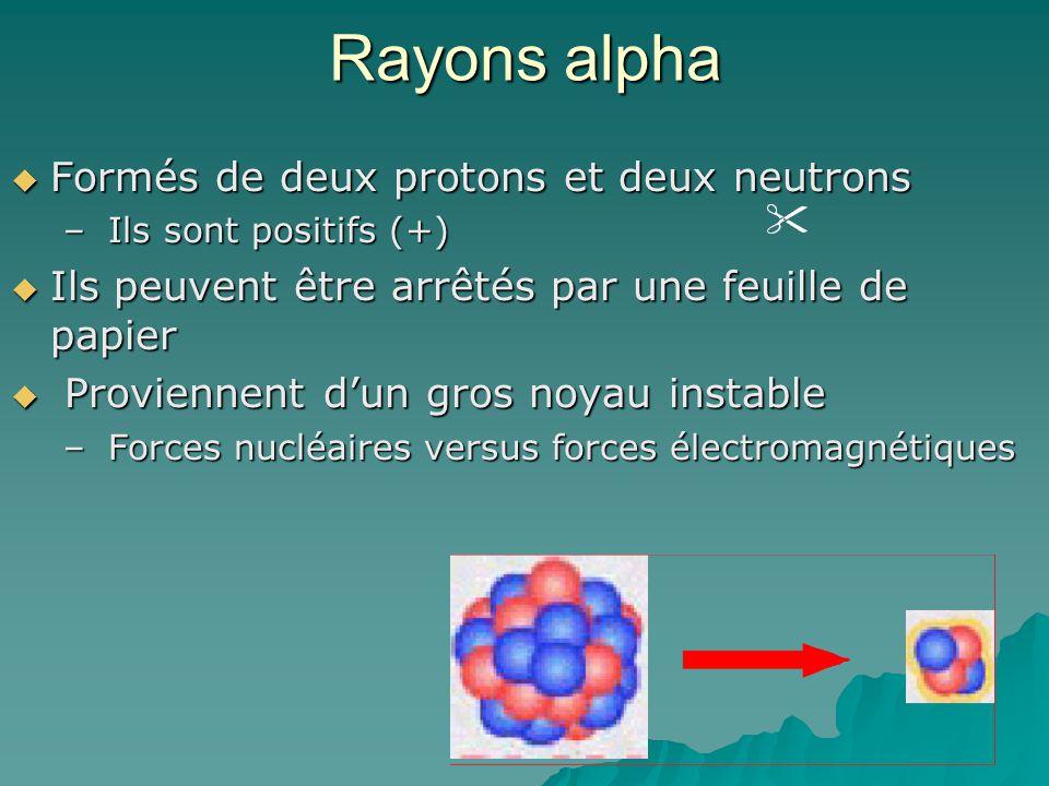Rayons alpha Formés de deux protons et deux neutrons Formés de deux protons et deux neutrons – Ils sont positifs (+) Ils peuvent être arrêtés par une