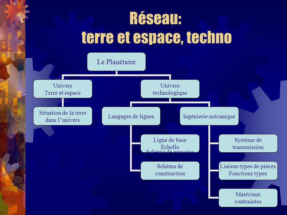 Réseau: terre et espace, techno Le Planétaire Univers Terre et espace Situation de la terre dans lunivers Univers technologique Langages de lignes Lig
