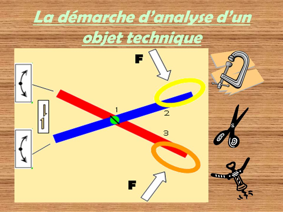 La démarche danalyse dun objet technique À quel(s) besoin(s) cet objet répond-t-il ? –Nommer lobjet; –Donner lutilité de lobjet; –Nommer dautres objet