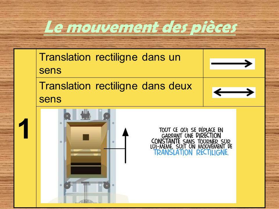 Le mouvement des pièces 1 Translation rectiligne dans un sens Translation rectiligne dans deux sens