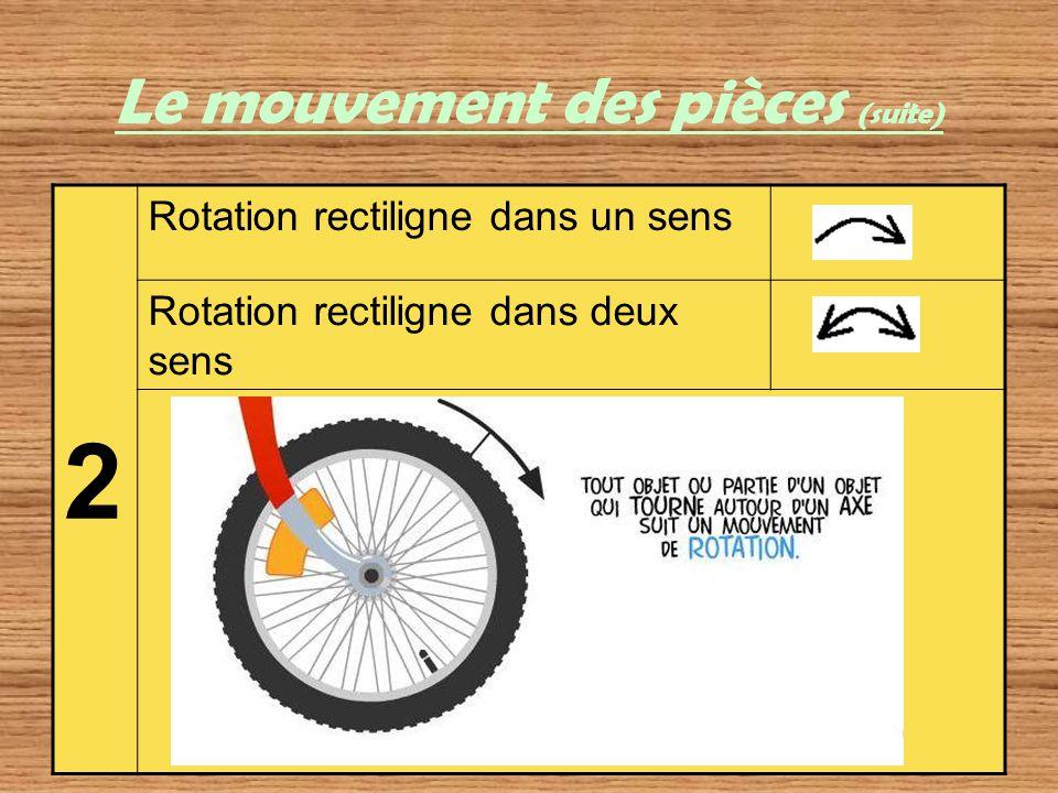 Le mouvement des pièces (suite) 2 Rotation rectiligne dans un sens Rotation rectiligne dans deux sens