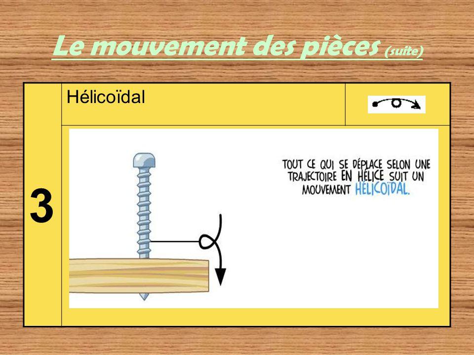 Le mouvement des pièces (suite) 3 Hélicoïdal