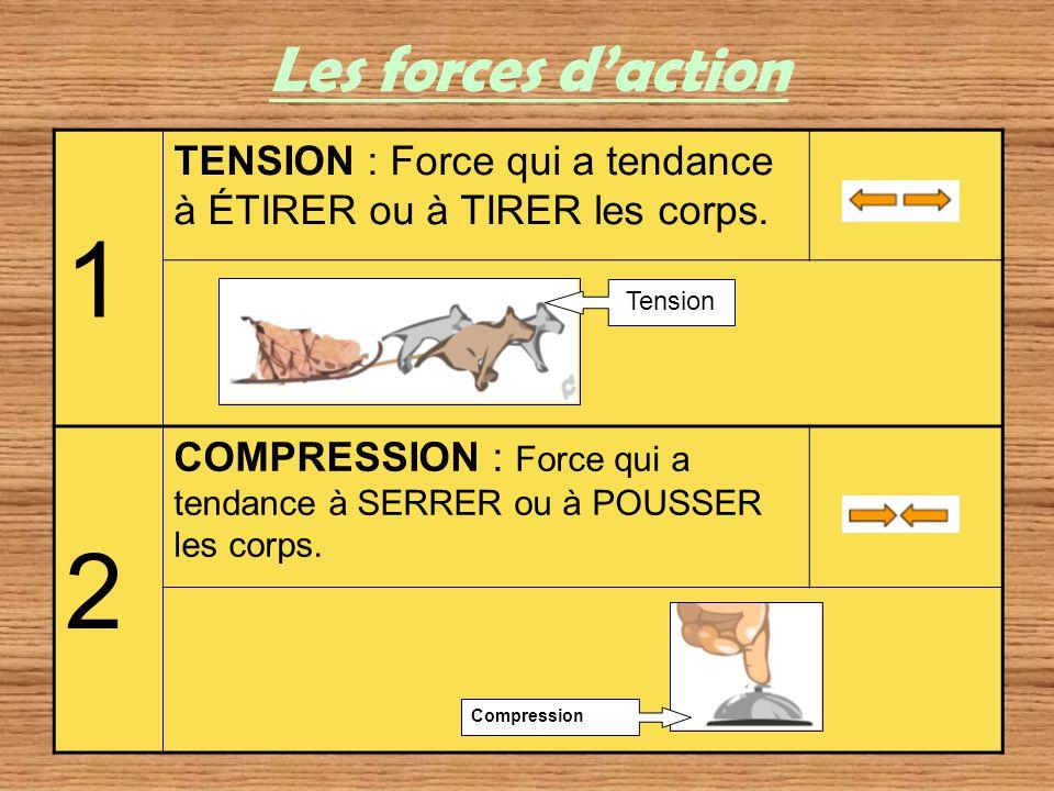 Les forces daction 1 TENSION : Force qui a tendance à ÉTIRER ou à TIRER les corps. 2 COMPRESSION : Force qui a tendance à SERRER ou à POUSSER les corp
