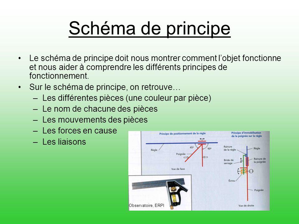 Schéma de principe Le schéma de principe doit nous montrer comment lobjet fonctionne et nous aider à comprendre les différents principes de fonctionne