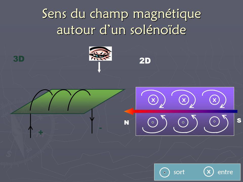 Sens du champ magnétique autour dun solénoïde 2D x sort entre xxx S N 3D + -