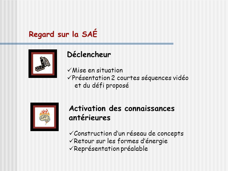 Regard sur la SAÉ Déclencheur Mise en situation Présentation 2 courtes séquences vidéo et du défi proposé Activation des connaissances antérieures Construction dun réseau de concepts Retour sur les formes dénergie Représentation préalable