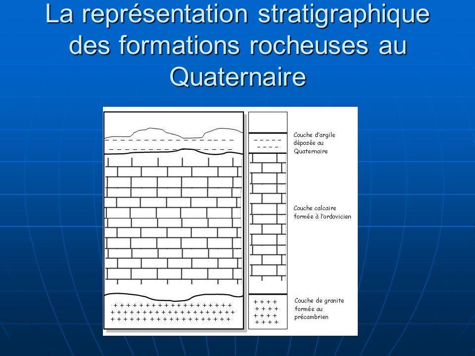 La représentation stratigraphique des formations rocheuses au Quaternaire