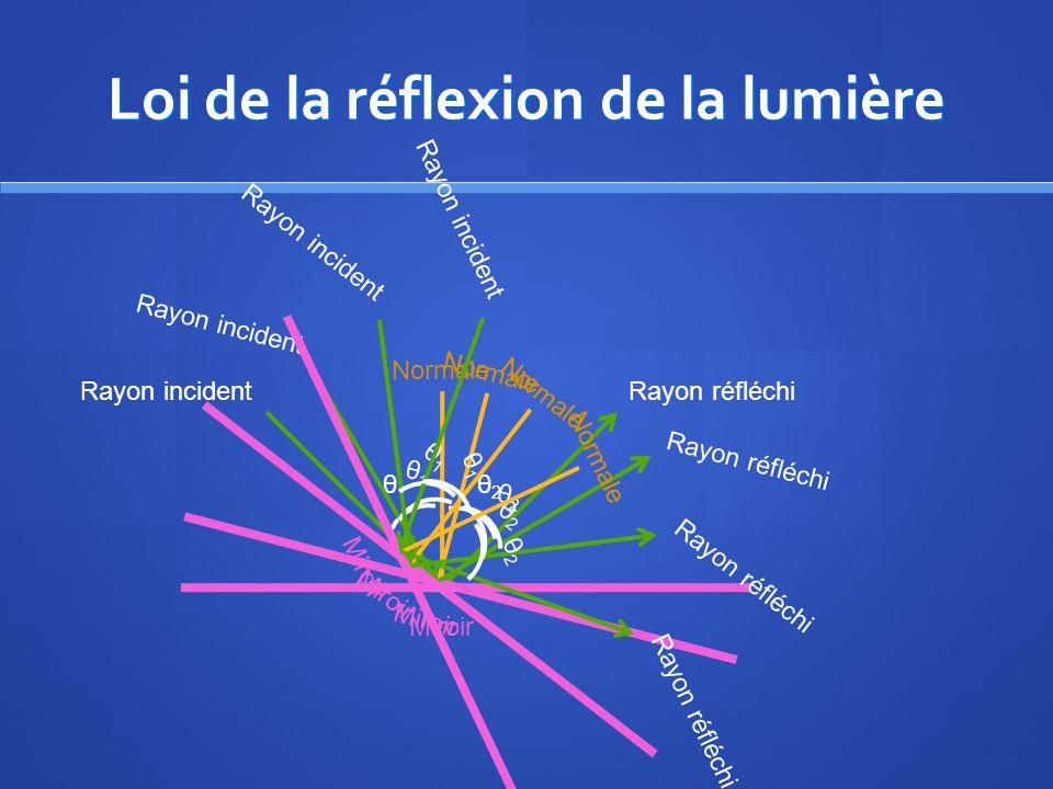 Loi de la réflexion de la lumière Rayon incidentRayon réfléchi Miroir Normale θ1θ1 θ2θ2 Rayon incidentRayon réfléchi Miroir Normale θ1θ1 θ2θ2 Rayon in