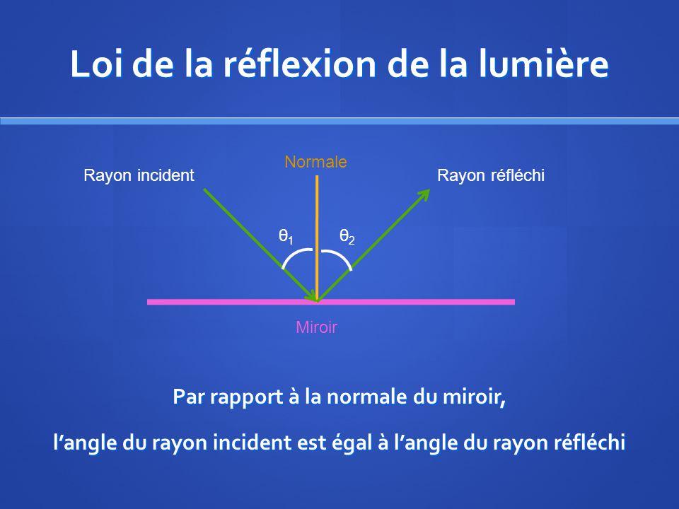 Loi de la réflexion de la lumière Par rapport à la normale du miroir, langle du rayon incident est égal à langle du rayon réfléchi Rayon incidentRayon