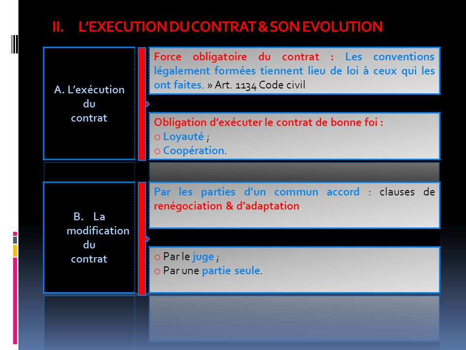 II.LEXECUTION DU CONTRAT & SON EVOLUTION