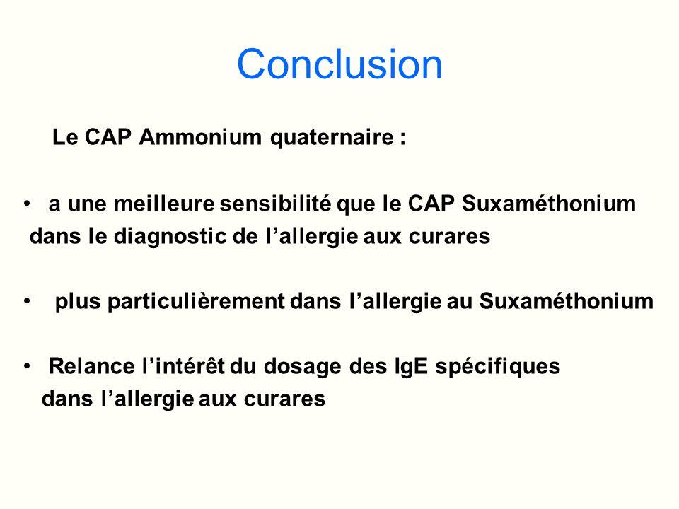 Conclusion Le CAP Ammonium quaternaire : a une meilleure sensibilité que le CAP Suxaméthonium dans le diagnostic de lallergie aux curares plus particu
