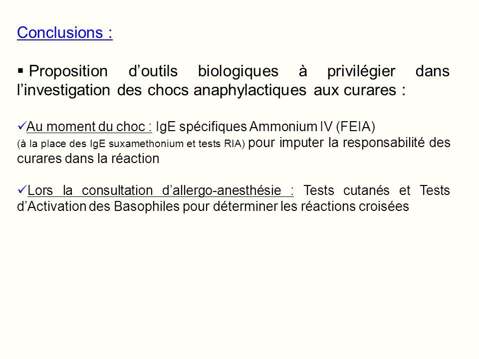 Conclusions : Proposition doutils biologiques à privilégier dans linvestigation des chocs anaphylactiques aux curares : Au moment du choc : IgE spécif