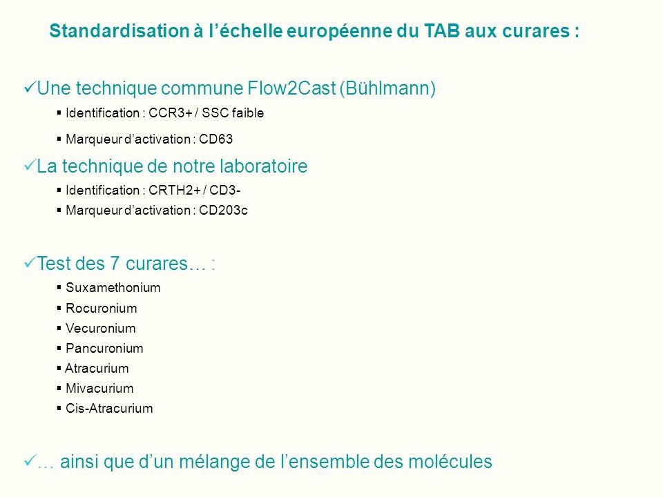 Standardisation à léchelle européenne du TAB aux curares : Une technique commune Flow2Cast (Bühlmann) Identification : CCR3+ / SSC faible Marqueur dac