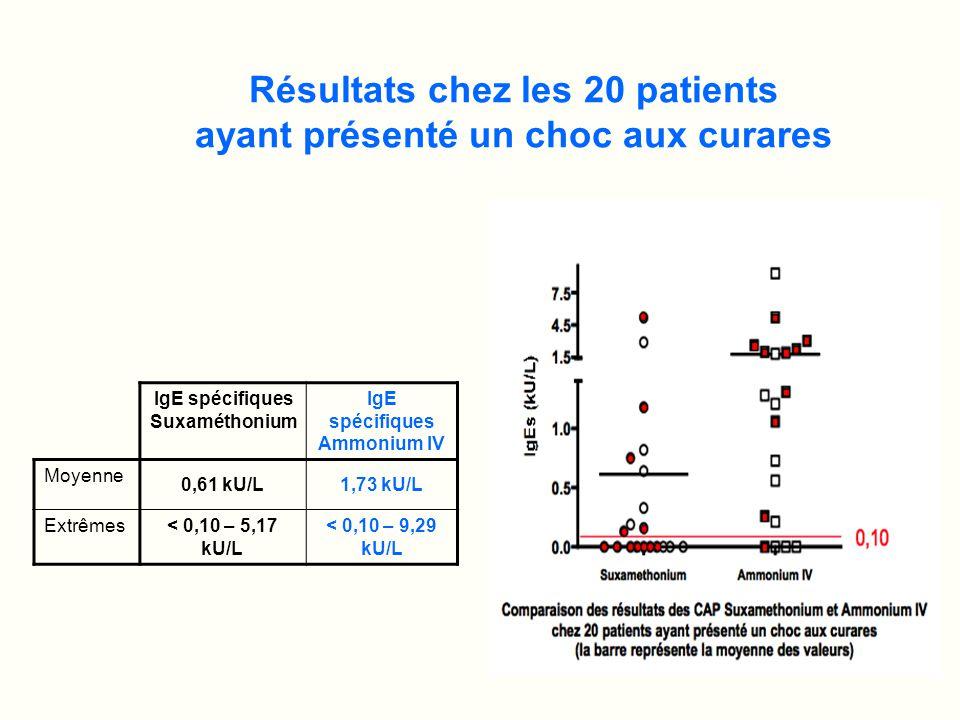 Résultats chez les 20 patients ayant présenté un choc aux curares IgE spécifiques Suxaméthonium IgE spécifiques Ammonium IV Moyenne 0,61 kU/L1,73 kU/L